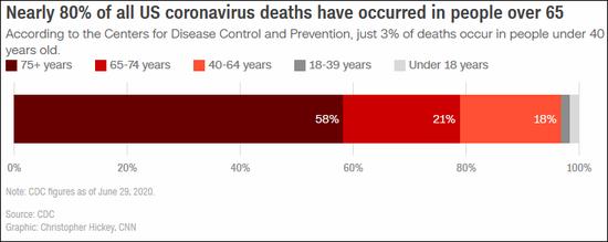 美国日增确诊数连续2天超5万 美媒分析死亡率为何不升反降