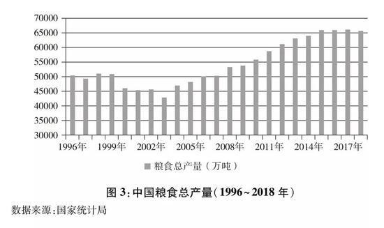 1996-2018年中国粮食总产量(图源:新华社)