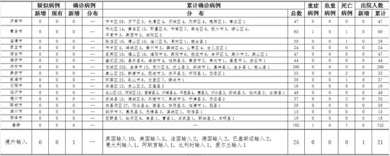 摩天招商:东青岛报告美国输入确诊摩天招商病例1例图片