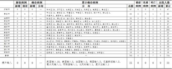「杏悦注册」一例血清检测IgM抗杏悦注册图片