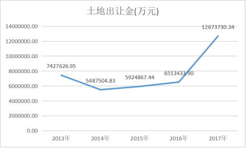 数据来源:中国指数研究院