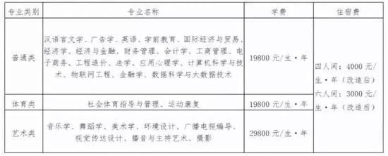 △云南师范大学商学院收费标准,调整后,最贵的艺术类收费标准为29800元/生/年。