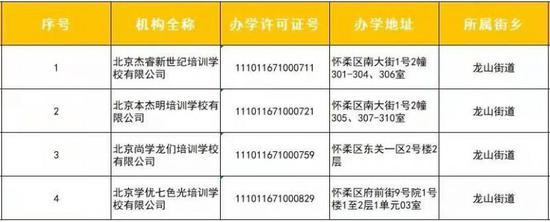 北京又有4家学科类校外培训机构符合标准可恢复线下培训图片