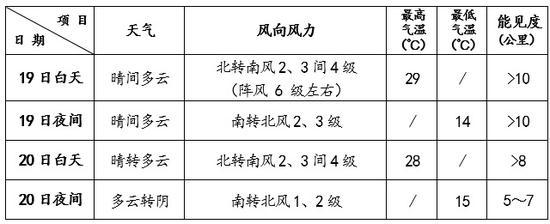 天富:天以晴为主天富阵风6级最高气图片
