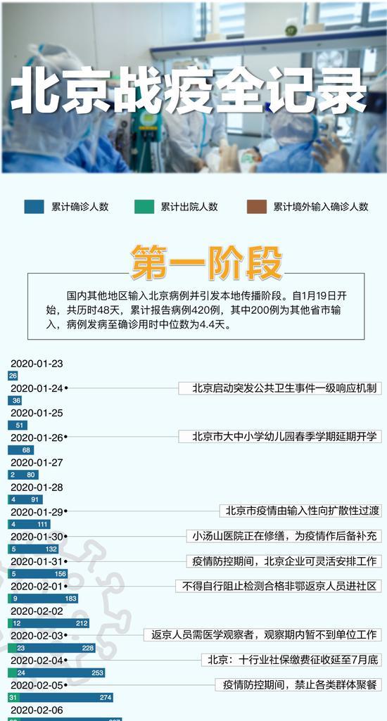 北京战疫全记录|每一天都是英雄们的无私付出图片