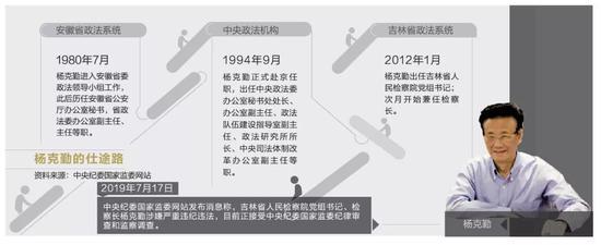 吉林省检察长杨克勤任上落马 插手矿山致东窗事发|杨克勤