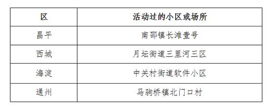 北京2月10日新发病例活动过的小区或场所,看这里!图片