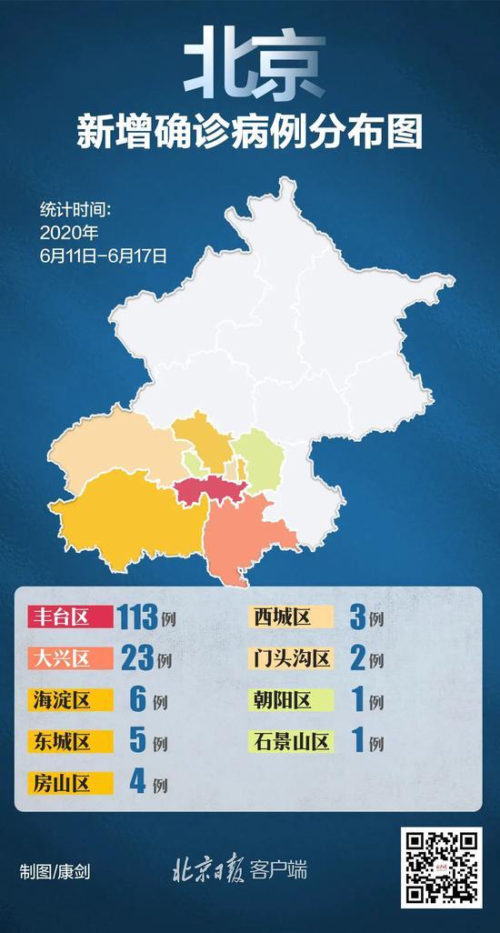 一周内丰台确诊过百,北京此次疫情传染路径初现(图)图片