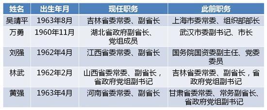 近期5省份省政府副职调整(统计至2018年6月5日,按任职消息公布时间先后排序)