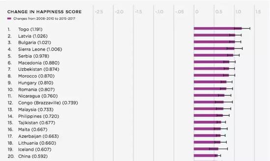 全球幸福指数变化排名(图片来源:VisualCapitalist)