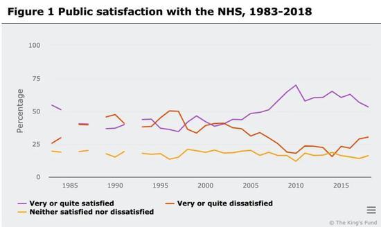 自2010年起,英国国民对NHS的满意度呈下降趋势。| 图表来源:国王基金会(The King's Fund)官网。