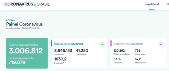 巴西单日新增确诊病例超4.1万例 累计逾384万例