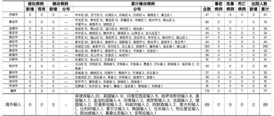 2021年2月18日0时至24时山东省新型冠状病毒肺炎疫情情况图片
