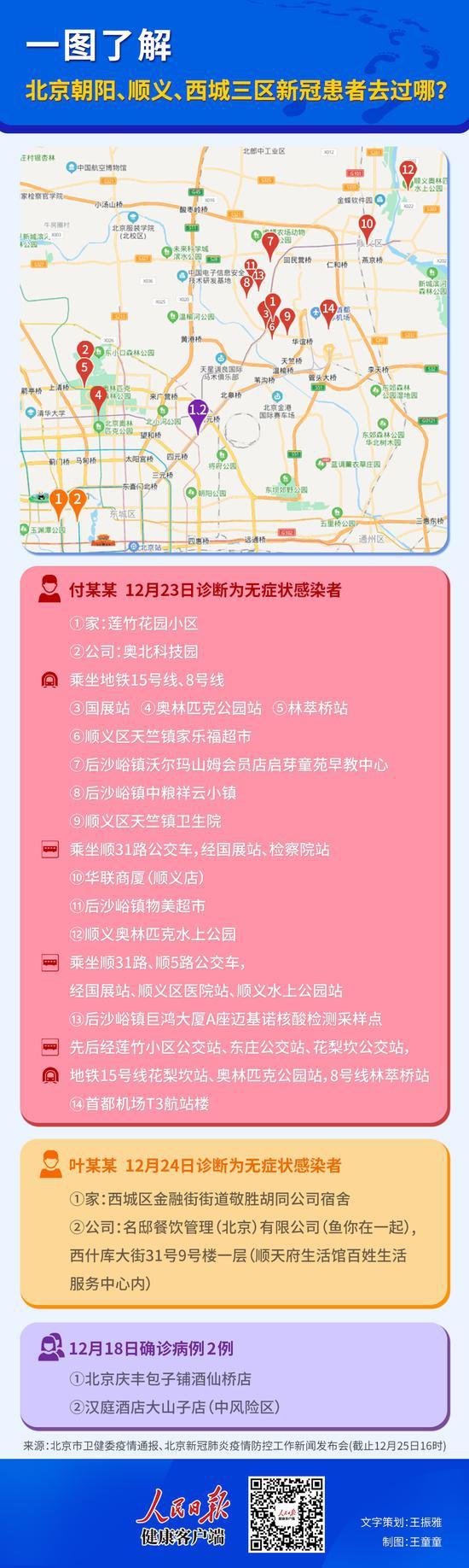一图了解:北京朝阳、顺义、西城三区新冠患者去过哪图片