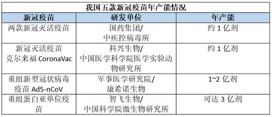 中国新冠疫苗生产驶入快车道:年底年产能或超6亿剂图片