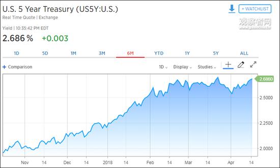 近半年以来,5年期美国国债收益率走势