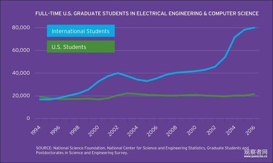 美国(绿)和世界其他国家(蓝)每年电子工程电脑科学本科毕业生数量对比