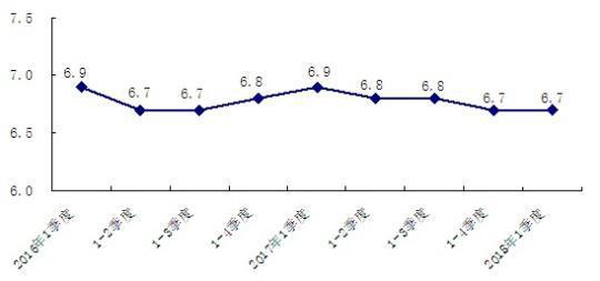 2016年以来北京地区生产总值累计增速(%)。杜燕 摄