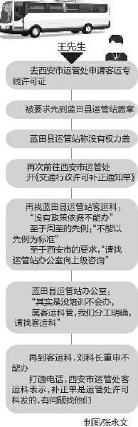 原标题:蓝田县交管部门:上级没培训 没人会办