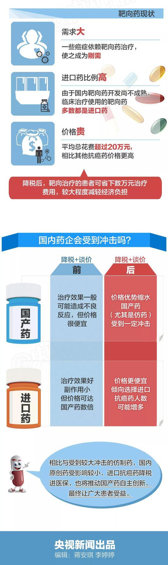 进口抗癌药零关税患者能省多少钱?一张图算明白龙啸九天-人界风云篇