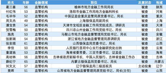 金融反腐2020:监管机构15人被查,其中1人主动投案图片
