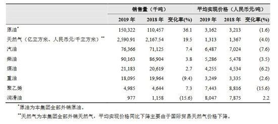 中石油2019年及2018年重要产物对外贩卖数目、均匀实现价钱以及各自的转变率 图片泉源:中石油2019年度业绩通告(年度讲述择要)