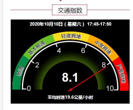 严重拥堵!北京全路网交通指数为8.1图片