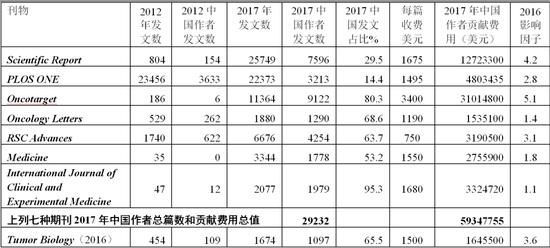 八种著名开放存取期刊发文、收费、影响因子及中国作者贡献费用一览表
