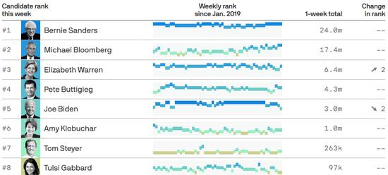 △桑德斯的网络关注度明显高过其他候选人。图来源于Axios。