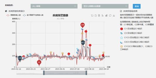 可疑登革病例、肺结核病例、流感疫情早期监测系统。来源:宁波市疾控中心