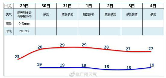 广州气候:雨水一辞职,秋凉又失利!气温迫近30度