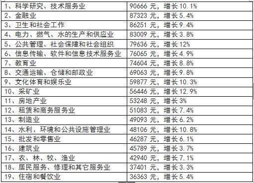 """2017四川平均工资58671元 """"科技小哥""""人均第一"""