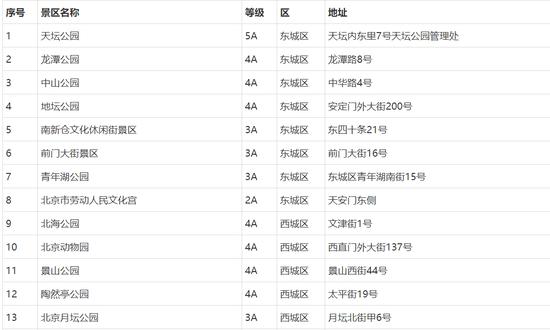 北京已有80家等级景区开放图片