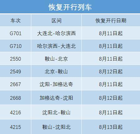 北京、加格达奇、齐齐哈尔等方向恢复、增开、重联16趟旅客列车