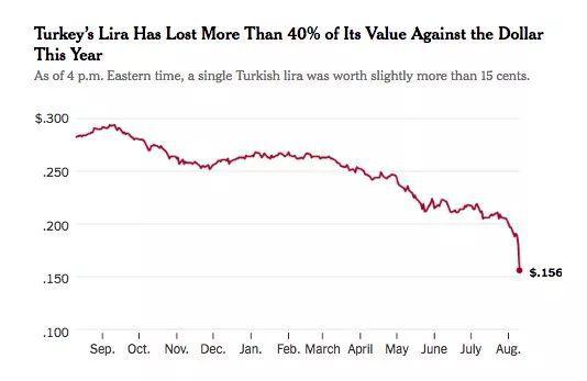 土耳其里拉暴跌特朗普趁火打劫 这对盟友怎么了?
