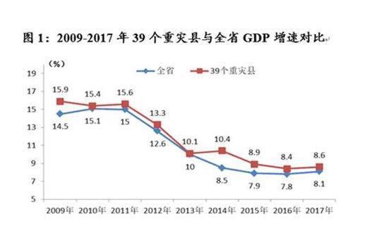 汶川地震重灾区十年经济发展报告:GDP十年翻3倍全女格斗出招表