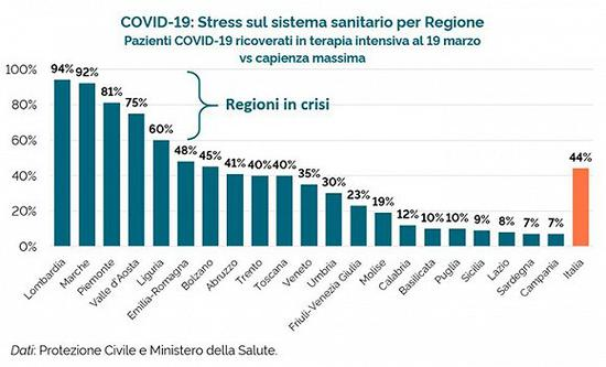ICU床位占用率。图片来源:意大利卫生部