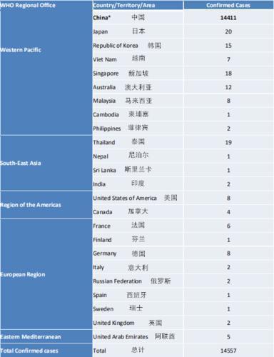 WHO 2月2日疫情报告中关于全球范围内2019-nCoV急性呼吸疾病各国数据名单。(数据统计截止至北京时间2月2日17时)