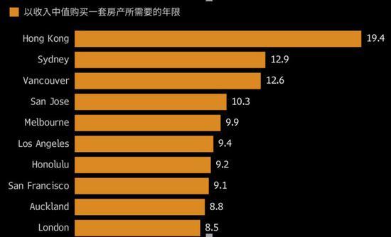 普通人买不起富豪买房反优惠3.7亿 香港应学内地