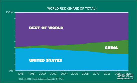 中(绿)美(蓝)和世界其他国家在科研领域的投入对比
