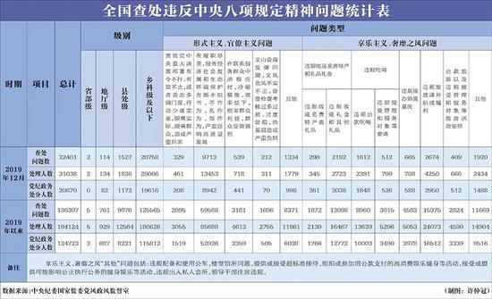 中央纪委首次公布这项数据 去年10.8万人因此被查图片