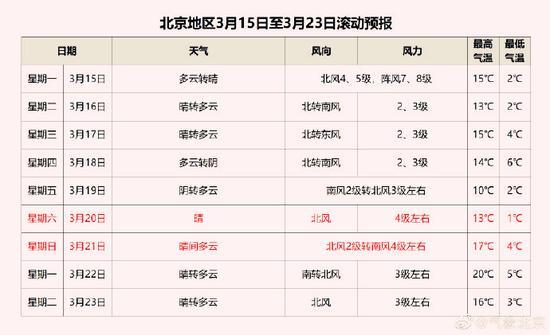 注意防护!北京明日阵风7、8级 伴有浮尘和扬沙图片
