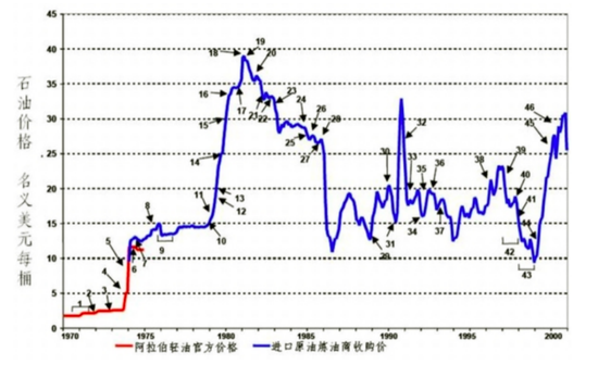 1970-2000年国际原油价格走势。