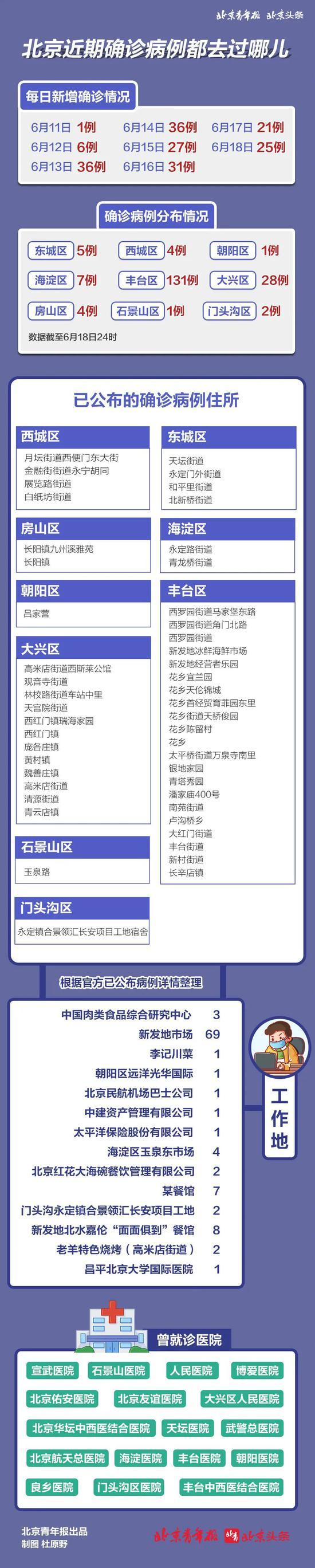 北京已公布详情的127例去过哪些地方?一图看懂图片