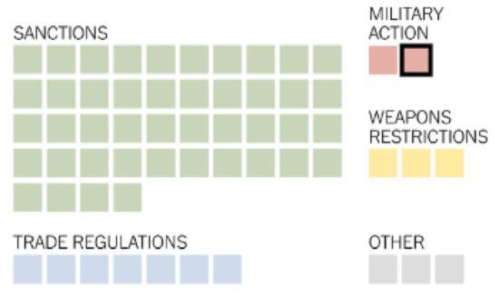 1976年以来的国家紧急状态,黑框为本次。图源:纽约时报