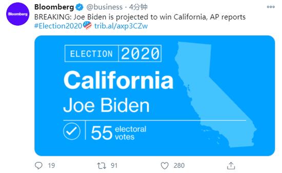 拜登一举拿下加州等3州 已获总计209张选举人票
