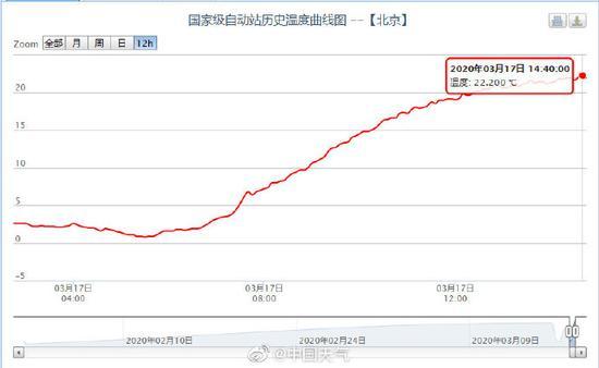 22.2℃!北京气温刷新今年来新高,预报明天更热图片