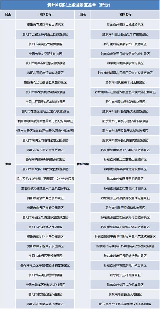 贵州部分景区名单
