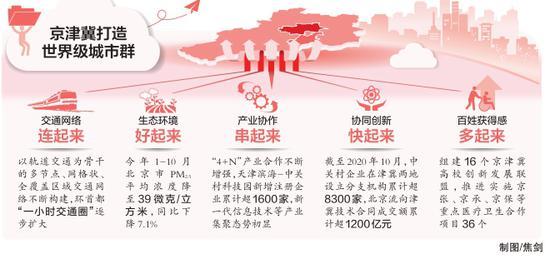 1.5小时交通圈基本形成 京津冀协同发展的脚步越走越快