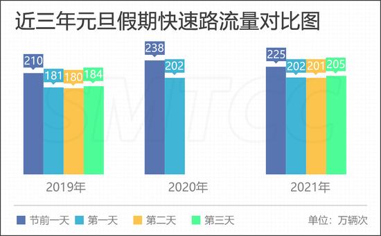 如何避开拥堵?2021年元旦假期上海高速公路出行指南来了图片